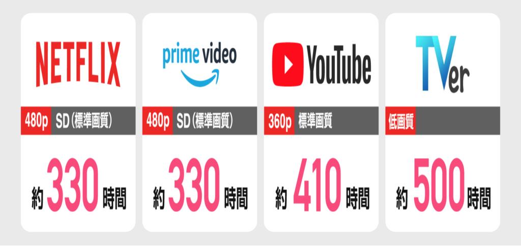 Wi-Fi動画時間